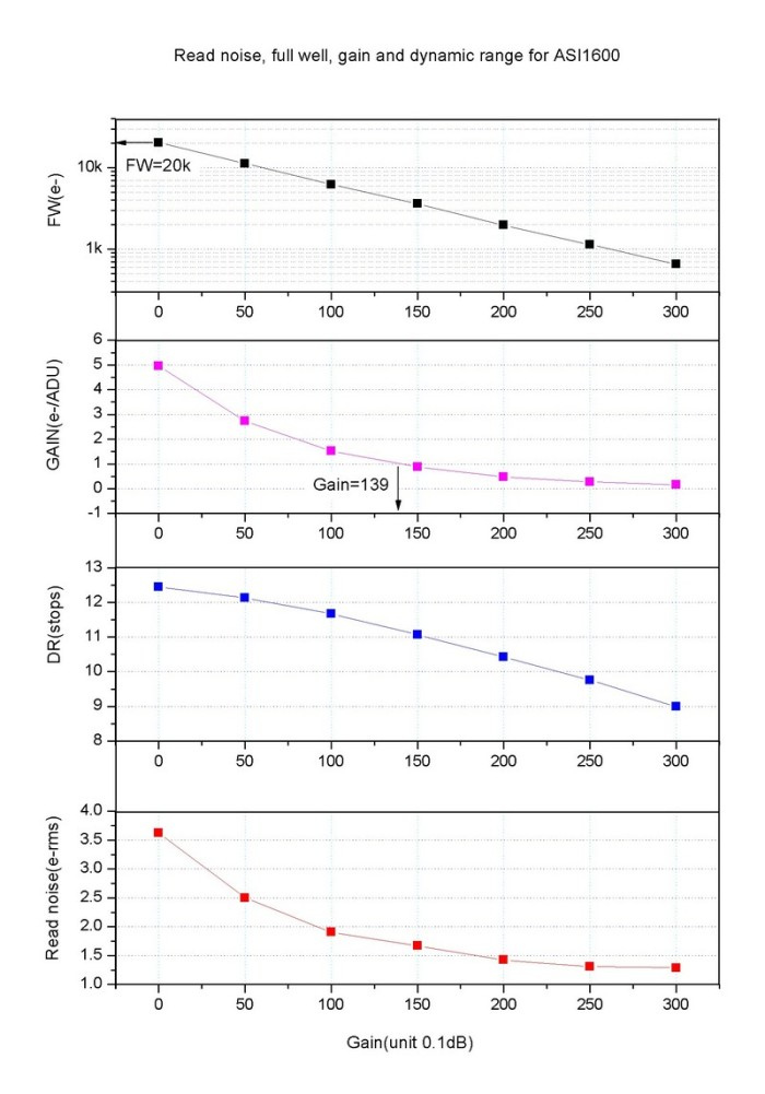 1600-Gain-RN-DR-FW-vs-gain1-e1508752007290.jpg.b23848edf104f00e29f7fd4f12f8f6e7.jpg