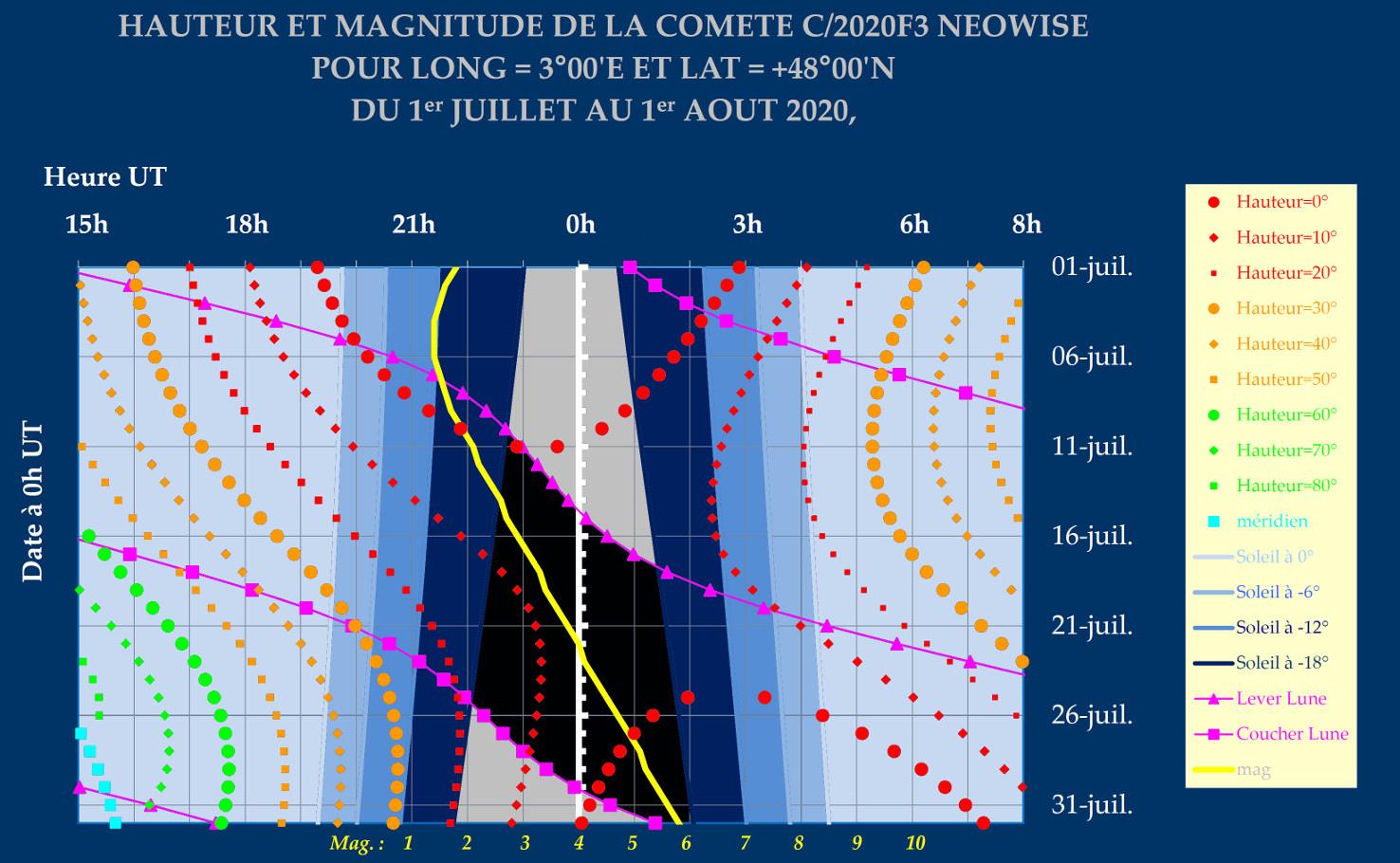 VISIBILITE_NEOWISE_2020F3_3E_48N.jpg