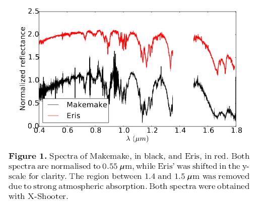200804_Alvarez-Candal-et-al._Makemake-spectra_Fig.1.png.1018d2d14643747b996848cc4392cd58.png