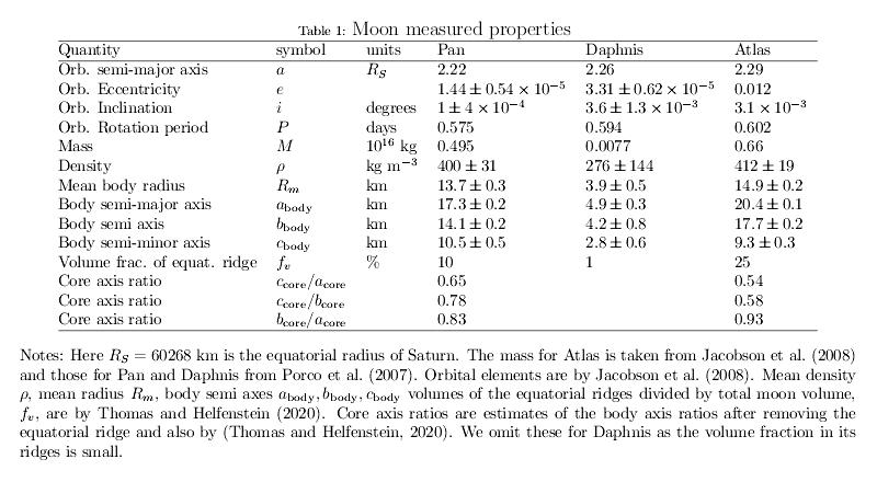 20200726_Quillen-et-al._Atlas-Pan-Daphnis_Tab.1.png.ccd92ca5754320e28f556e2a935b3ea8.png
