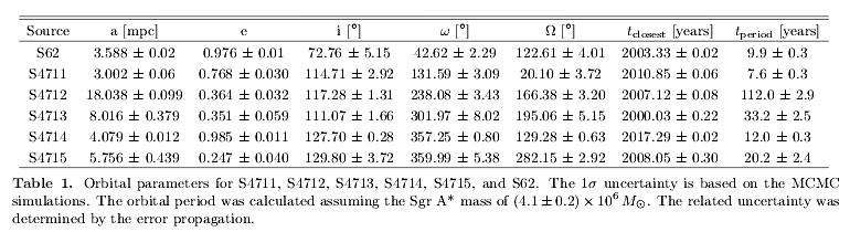 5f50e16d88d21_200811_Peiker-et-al._S-stars_orbital-param_Tab.1.png.56aae9c919c3a263ab48d76c71b9c475.png