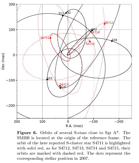 5f50e1afb58e7_200811_Peiker-et-al._S-stars_orbits_Fig.6.png.cb07a825073be2db3957308cc187d32c.png