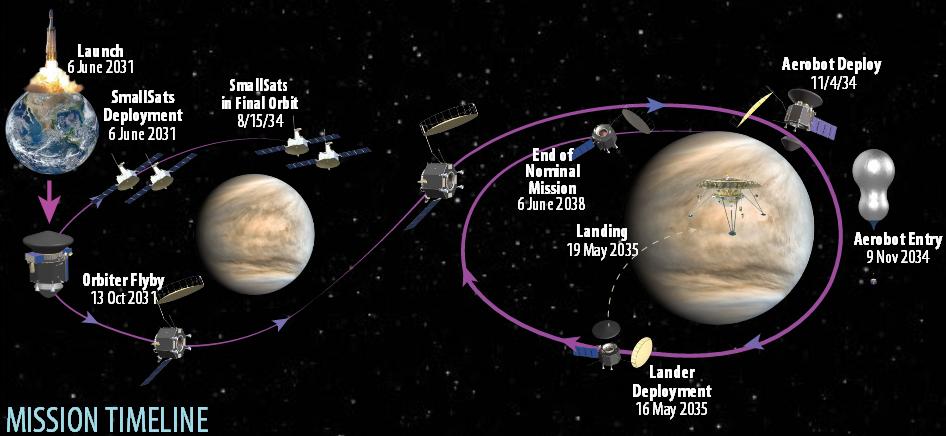 Venus-Flagship-Mission-Decadal-Study_2020-08-08_2.png.e1d833fd9c7f5b93dfa391100bc54c40.png