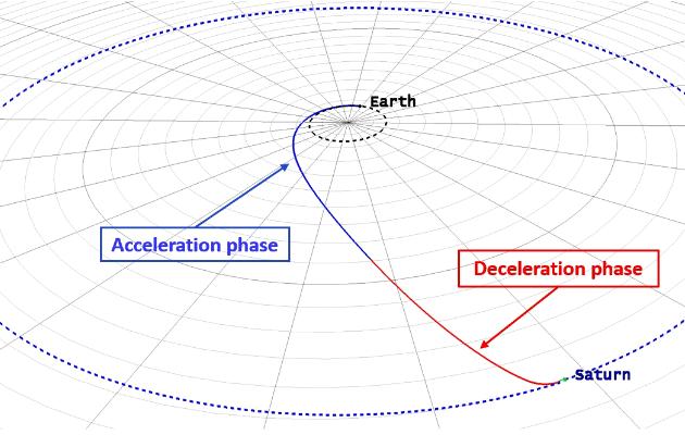 200926_Gajeri-et-al._Titan_DFD_continuous-thrust-trajectory_Fig.7.png.7b7cb26e9511f57b6521957ce8111380.png