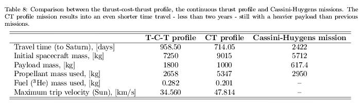 200926_Gajeri-et-al._Titan_DFD_mission-profiles-comparison_Tab.8.png.4648ec25557844f825665e54e85931af.png