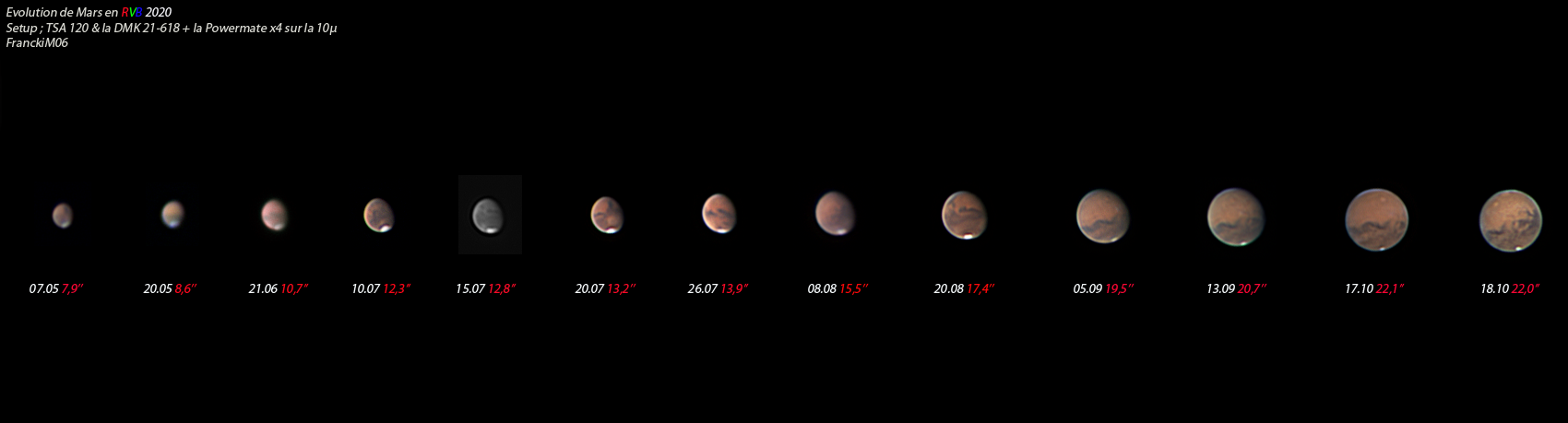Evolution de Mars en 2020.png