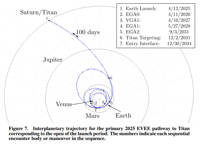 Dragonfly_interplanetary-trajectory_EVEE_old.png.0bcf48939af8f6fc164d9b382ef564e1.png