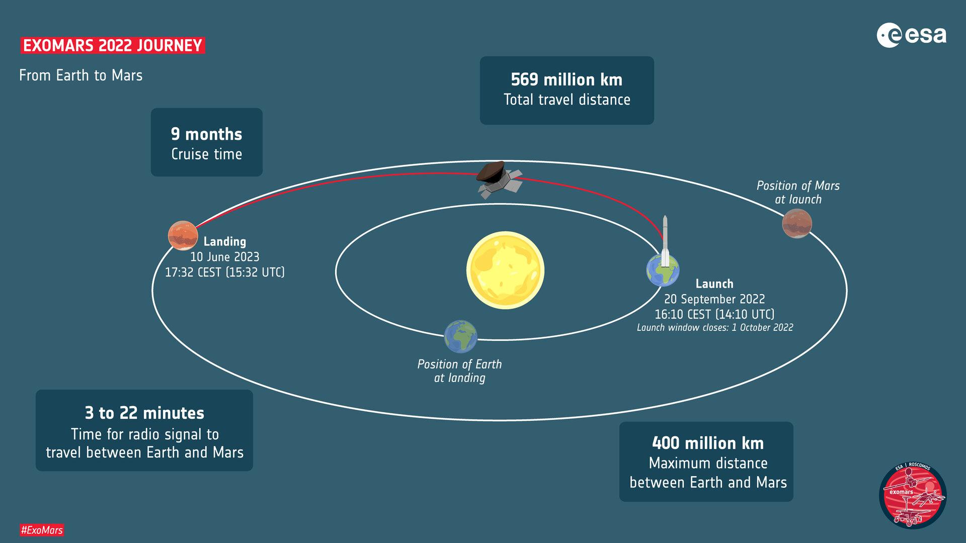 ExoMars_2022_journey_pillars.jpg.005ece21da440c735b69290ec92825b3.jpg