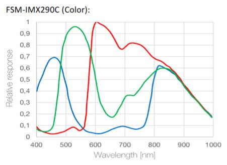 IMX290MC-Courbe.JPG.0cfb745b53d0510a9604256aea0dfd64.JPG