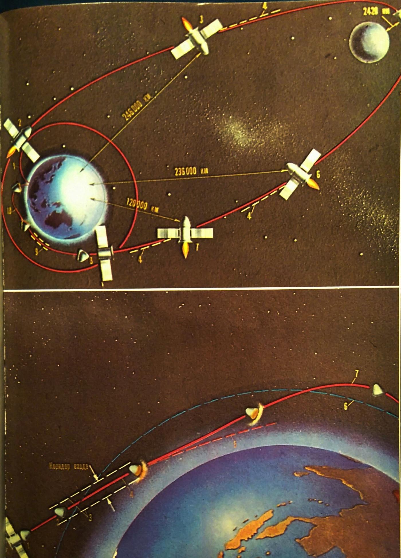 5fc1dea4c1bf2_Zond_trajectoire-rentre_1968.JPG.fc9e6ad1ba2ffd392b9c166e094ca986.JPG
