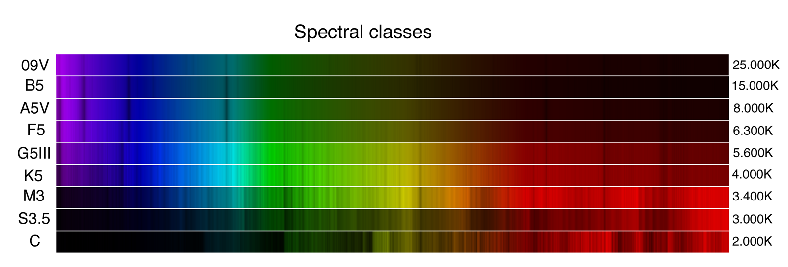 Classes_spectralesWeb.png.a10b94b471f7e2b8f06dc2c690e5dccf.png