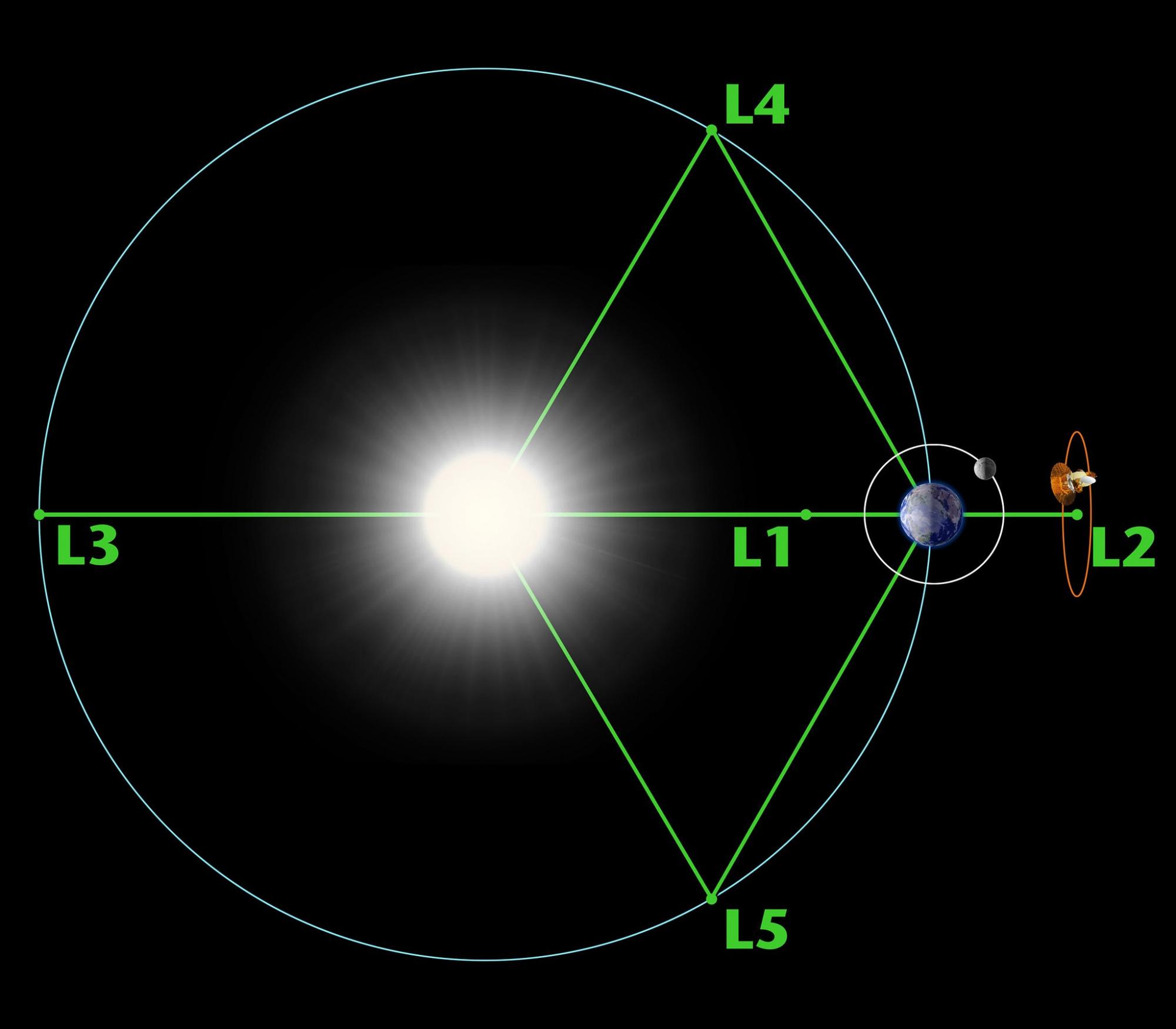 LagrangeL2.jpg