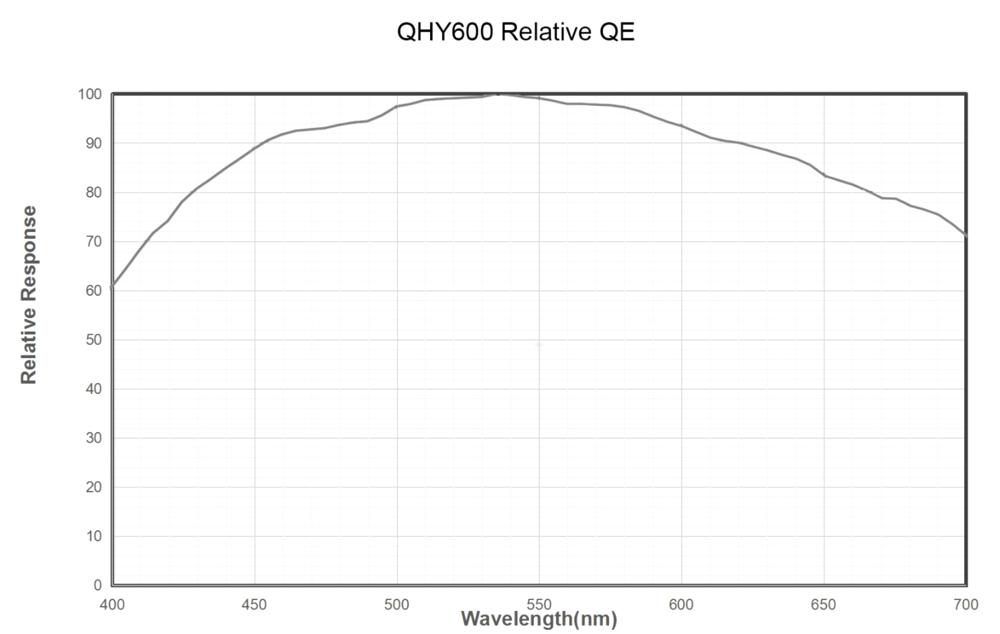 QHYCCD-camera-QHY600-PH-monocromatica-descrizione2.png