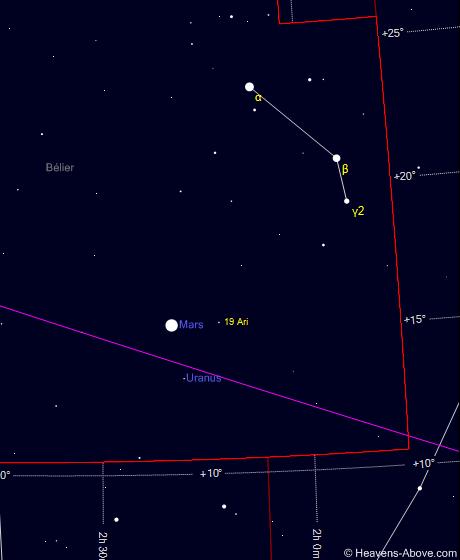 600c645c93b1c_Mars-Uranus_20200122-2050_1.86deg_Blier.png.96ce983d649954bc4da58469efc8f8b1.png