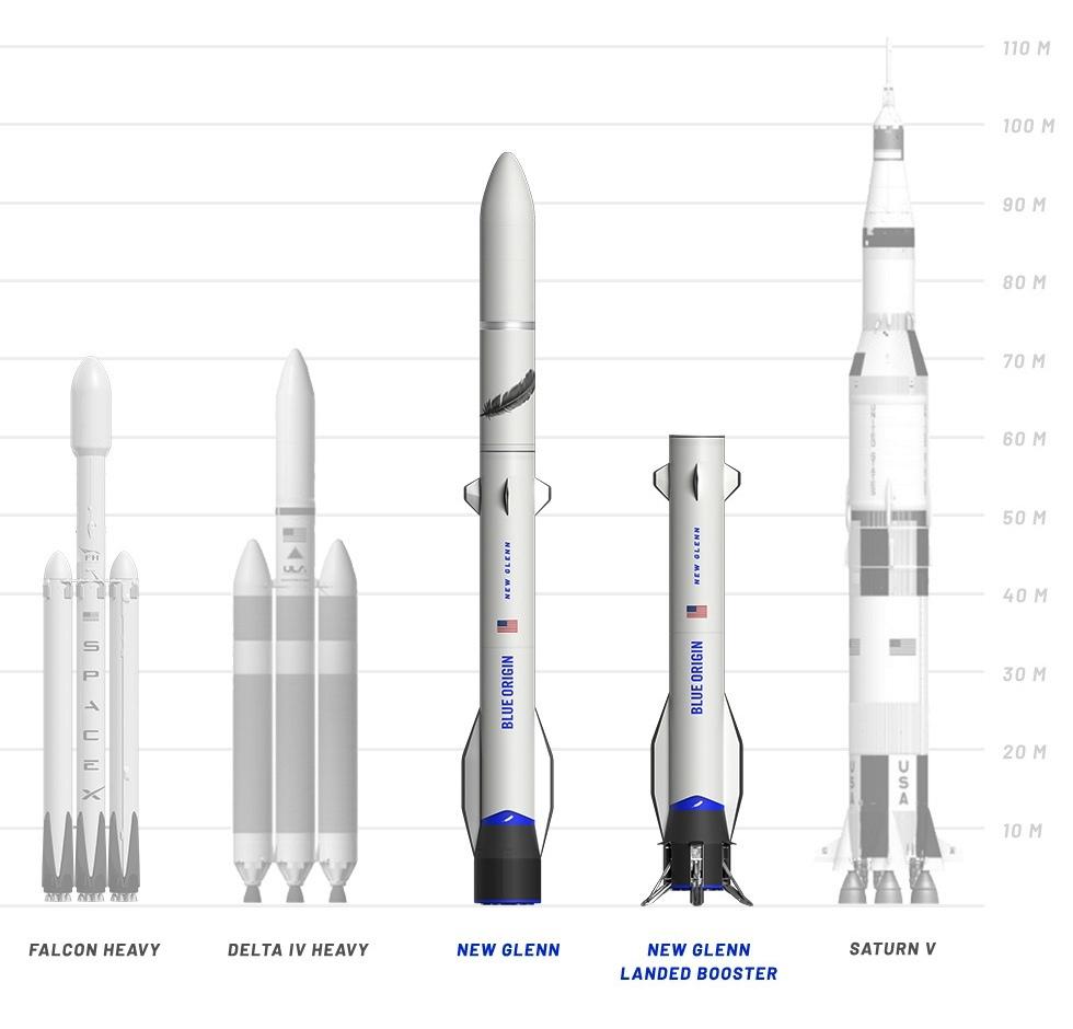 BlueOrigin_NewGlenn_LaunchSystemLandscapeComparisonv2_m.jpg.c3b3d3018347fcfe649d46af42f0e5a2.jpg