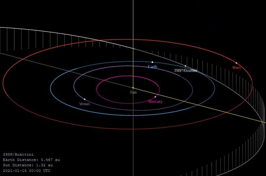 Boattini-orbite.jpg