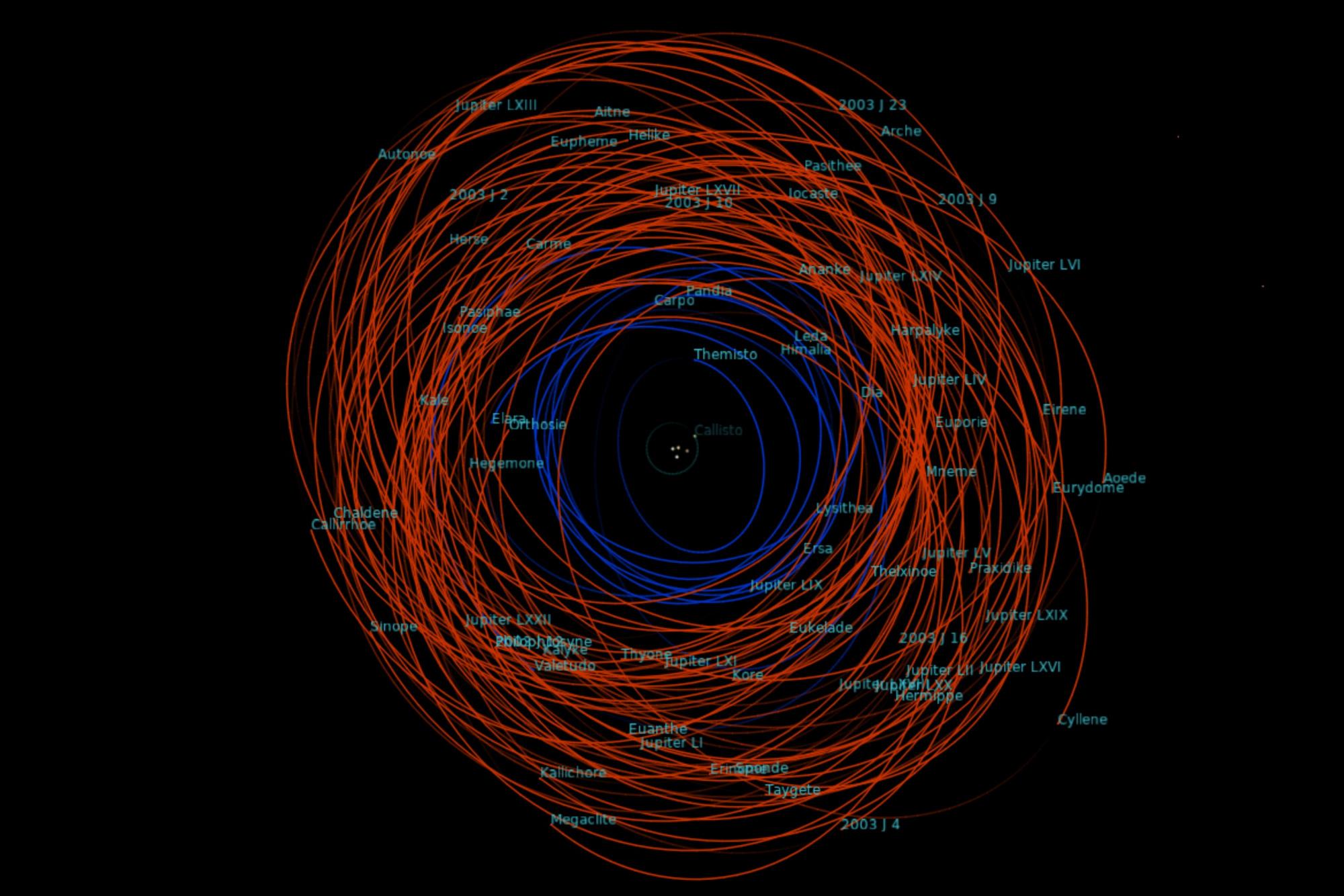 Jupiter_irregular_moon_orbits_Jan_2021.jpg