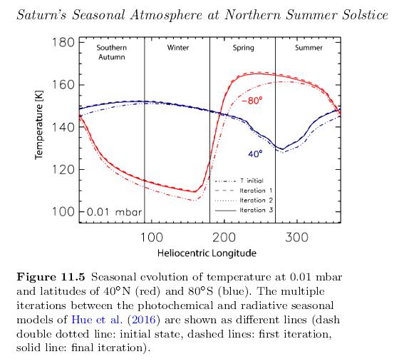 201216_Fletcher-et-al._Saturn-temperature-seasonal-evolution_Fig_11.5.png.63d270fb9298d0d34e3580f87b0808f4.png