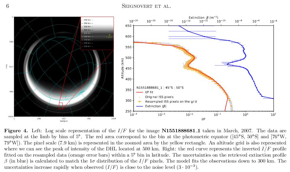 210210_Seignovert-et-al._Cassini_Titan-haze_I-F-extinction-profile_Fig.4.png.d389b90def589bbb1e0a095e60a7961e.png
