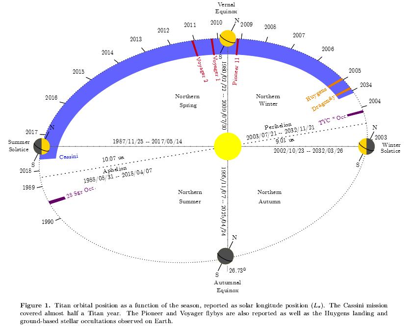 210210_Seignovert-et-al._Cassini_Titan-orbital-position-vs-season_Fig.1.png.7c7064155e3af25a7be22e1cb64b9987.png