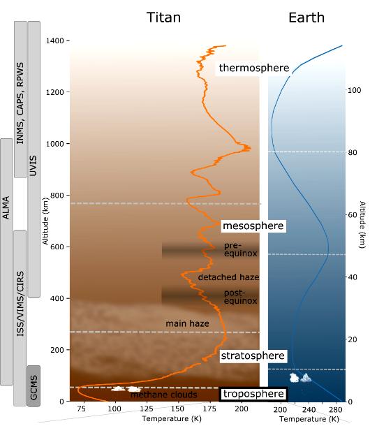 210216_MacKenzie-et-al._Titan-Earth_atmospheres-temperature-structure_Fig.1.png.a5e507da1ce120216d12db0b23382841.png