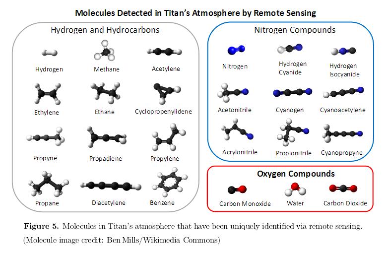 210216_MacKenzie-et-al._Titan_atmosphere-molecules_Fig.5.png.93fd86d83f6dc2761a6cd7acea894762.png