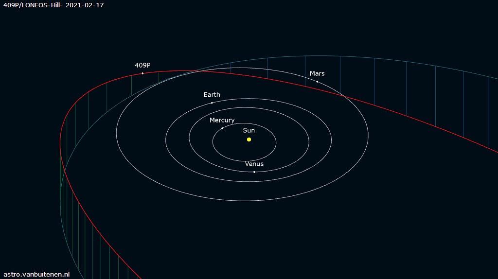409PLONEOS-Hill-orbite.jpg