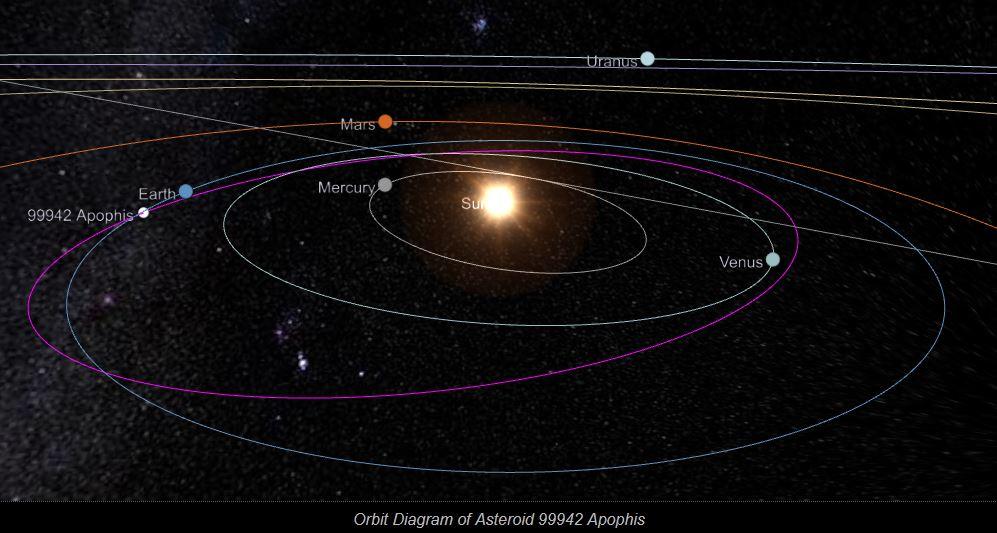 Apophis orbite.jpg
