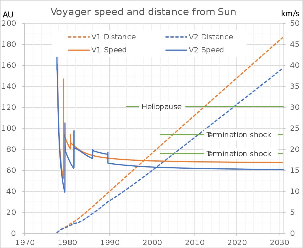 Vger speed.png