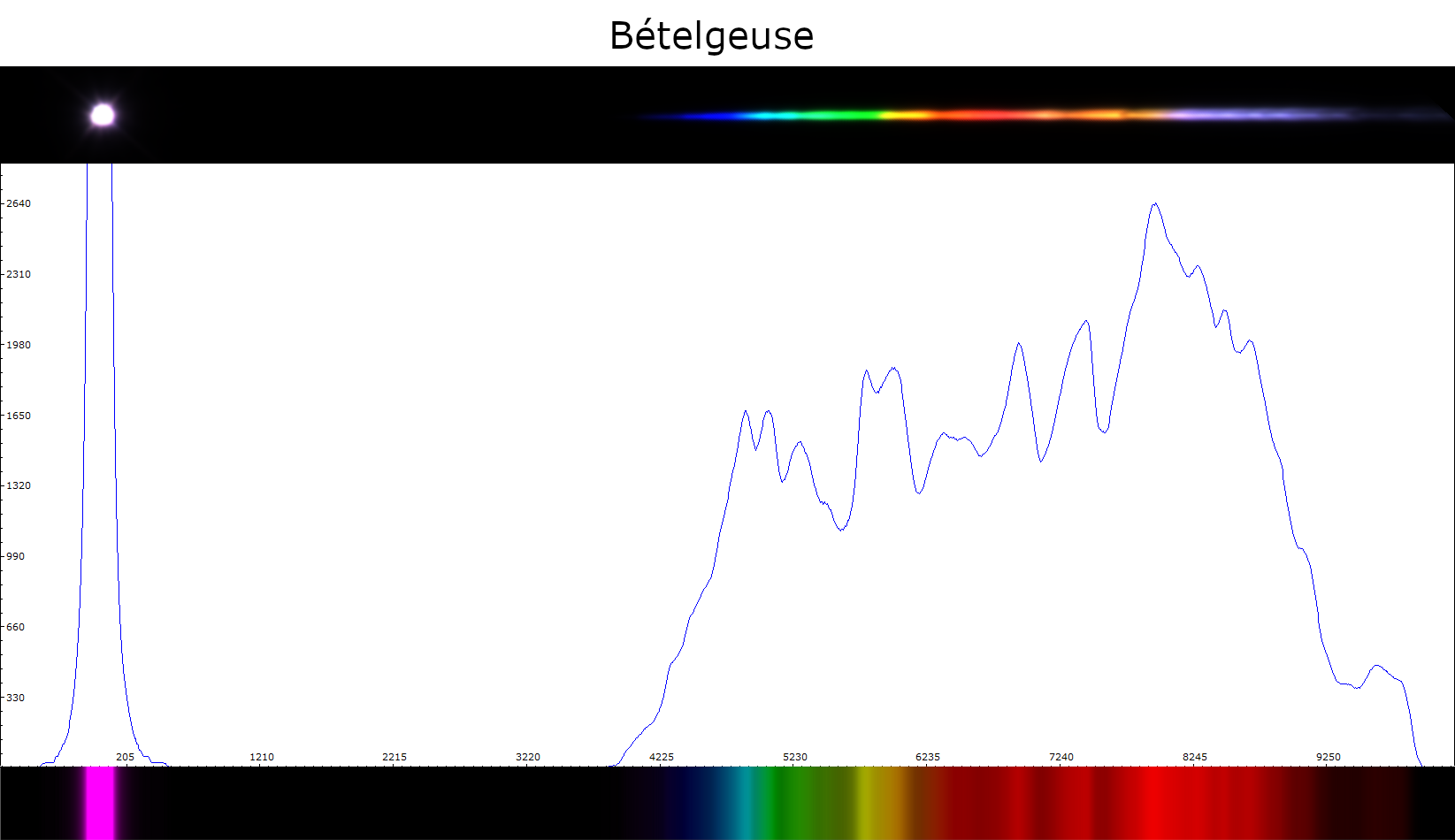 Betelgeuse_analyse.png.4e088af1ee29749aa65f1f8049d24ae4.png