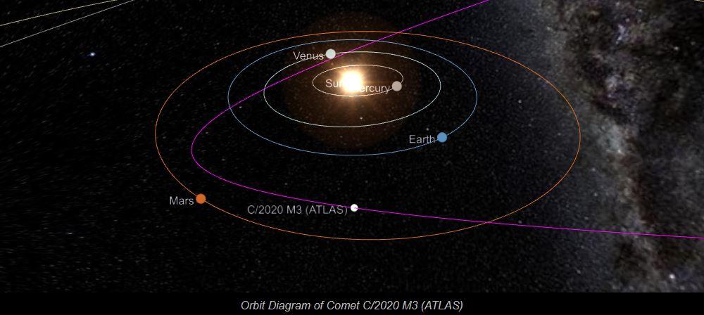 C2020M3ATLAS-orbite.JPG