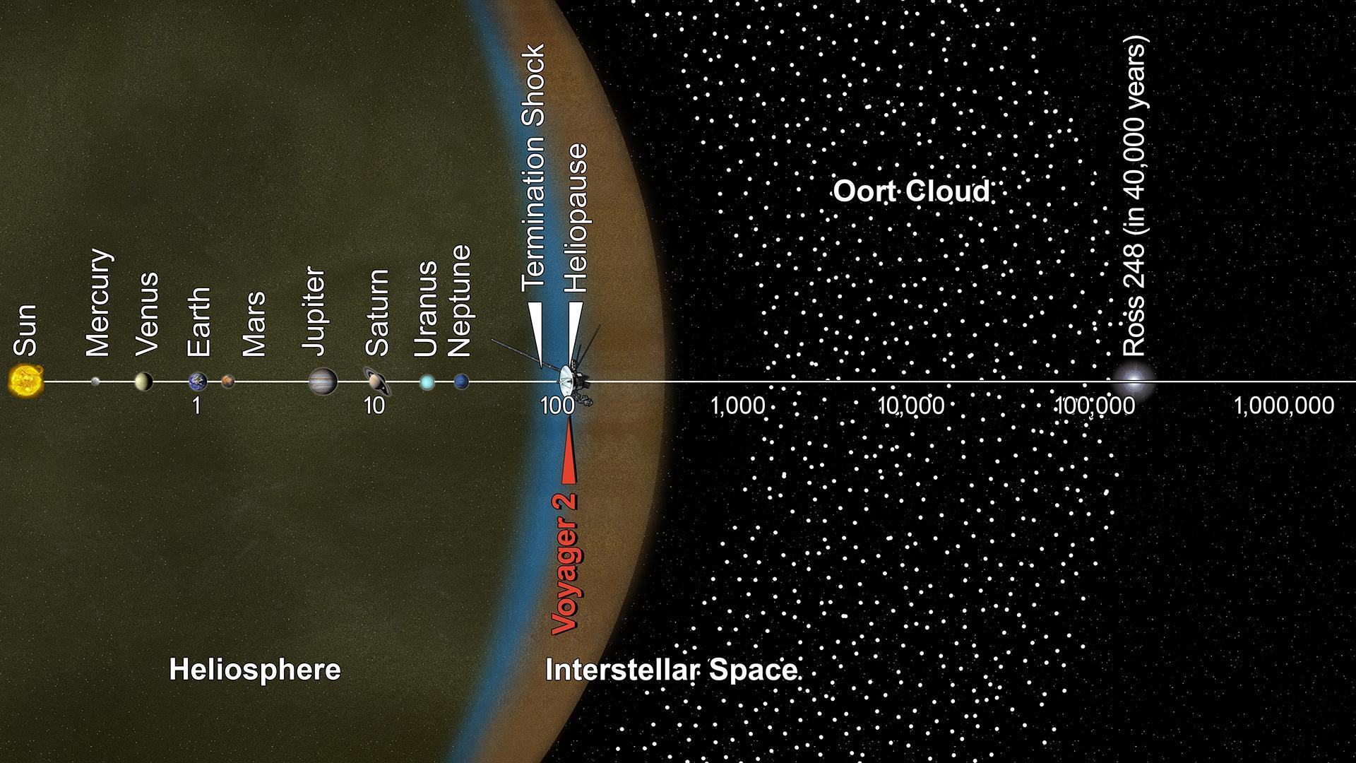Voyager-position.jpg