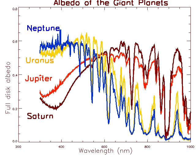 albedoplanetgazeuses.jpg