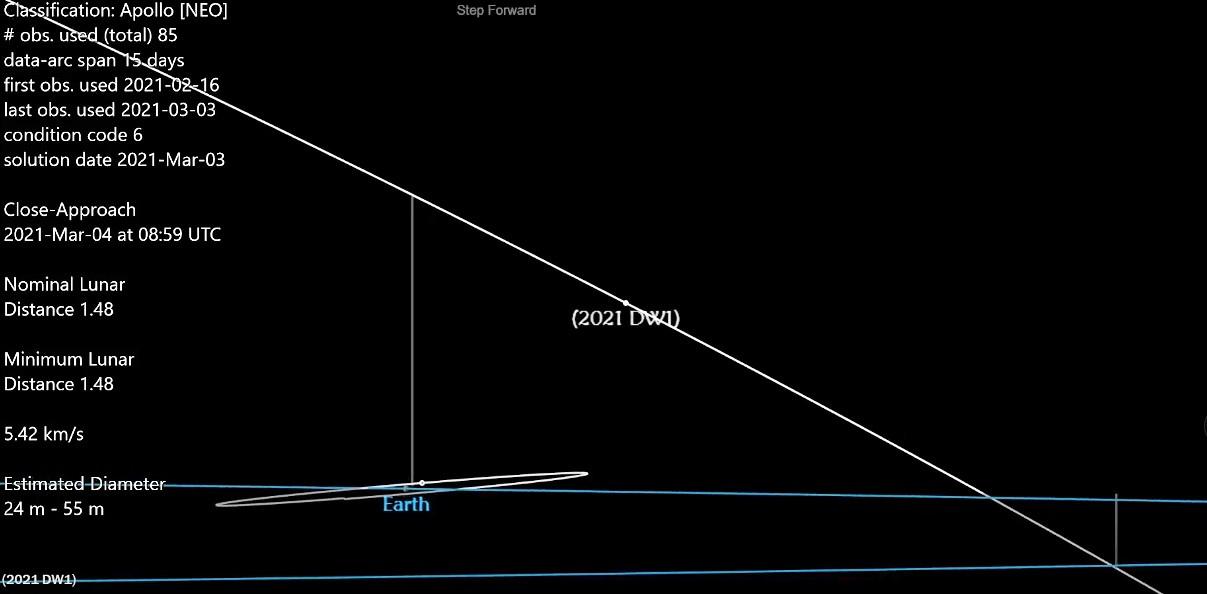 2021DW1-orbite.jpg