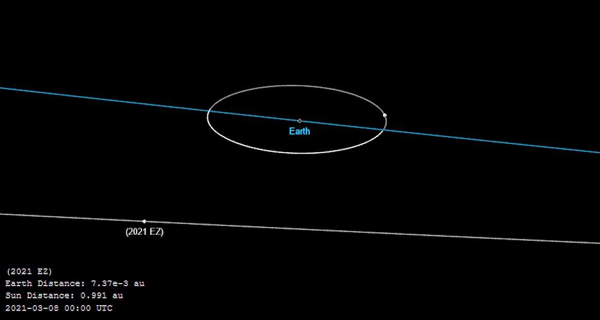2021EZ-orbite2.jpg