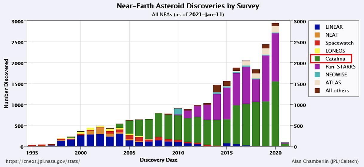NEOs-discoveries.jpg.39479f4047d9af117e76d0d7cc399ac5.jpg
