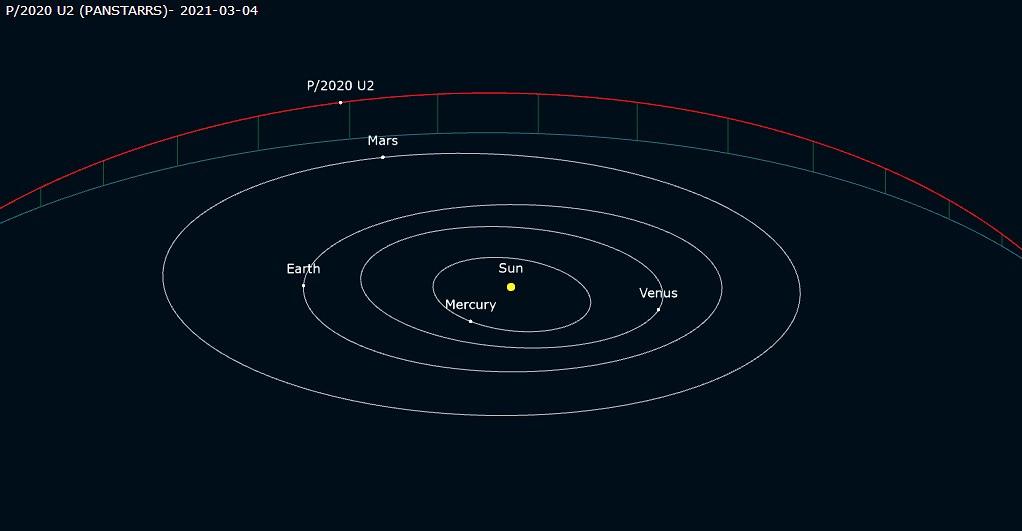 P2020U2PANSTARRS-orbite.jpg