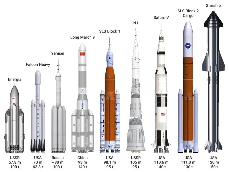 Super_heavy-lift_launch_vehicles.png