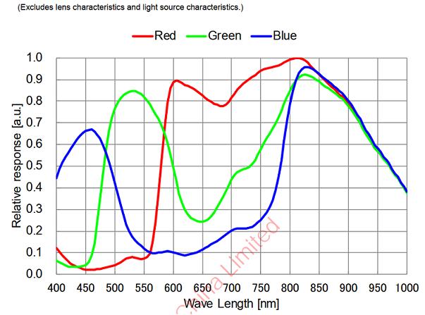 ASI462-QE-curve.png.6a0153a4be4b73807b1e9a0bdd8c990a.png
