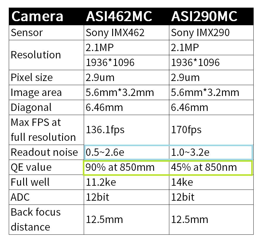 ASI462MC-vs-ASI290MC.png.3792bde6f466d0bcdb4ea9b0a4584b04.png