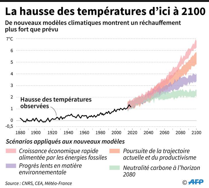 hausse-temperatures-2100_1_729_655.jpg.1f39750bd18611ab29b95891862822b3.jpg