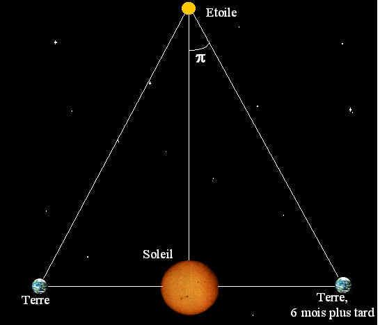 l unite astronomique