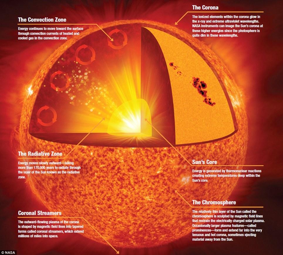 temperature du soleil